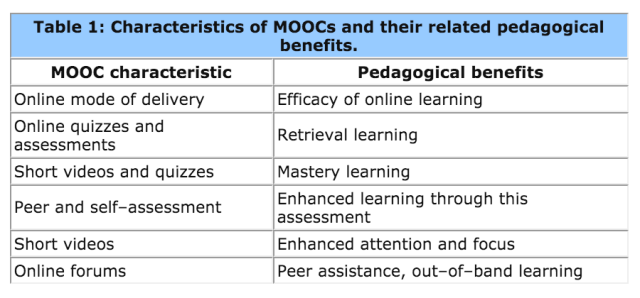 characterisitcs of Moocs pedagogical benefits